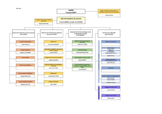 Organigramme Commune de Dompierre août 2020